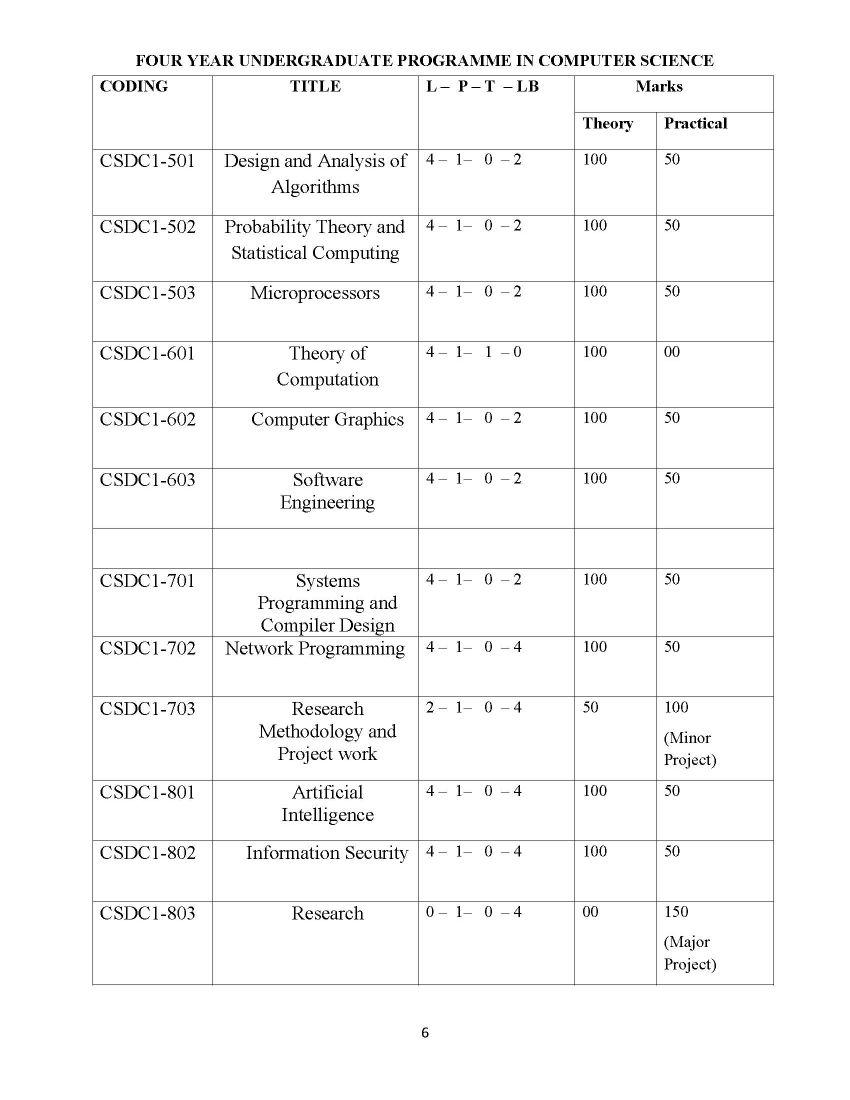Computer Science Engineering List Core Subjects - 2018 2019 EduVark