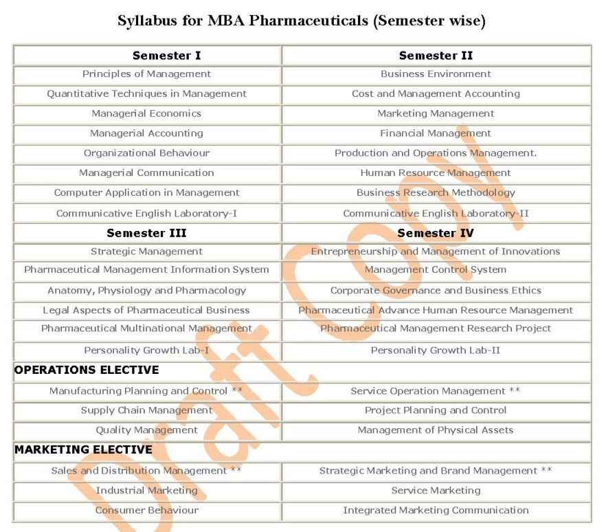 MBA Pharmaceuticals Management Course Subjects - 2018 2019