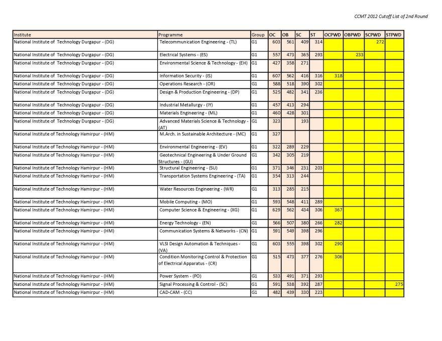 NIT M.tech Admission with 380 GATE score - 2015 2016 EduVark