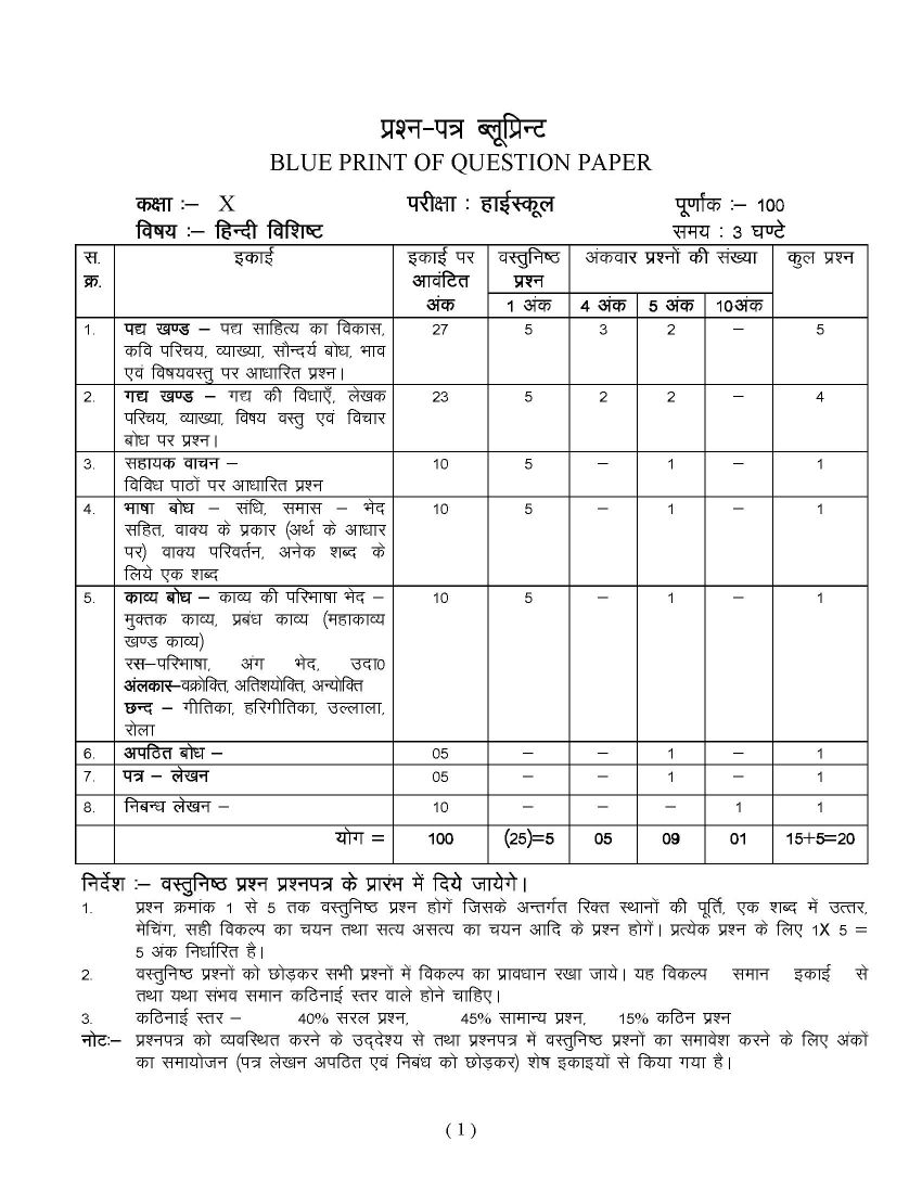 Sample question papers of mp board in 10th special hindi 2018 2019 here i am giving you question papers for madhya pradesh board of secondary education class 10th special hindi examination in a pdf file attached with it malvernweather Choice Image