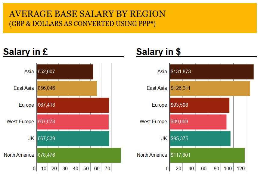 MBA Salary In UK - 2018 2019 EduVark