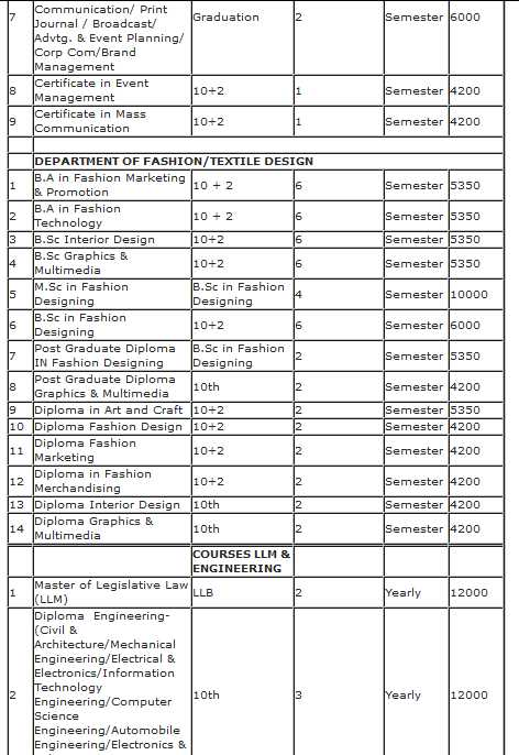 Fees Structure Of All Courses Shobhit University