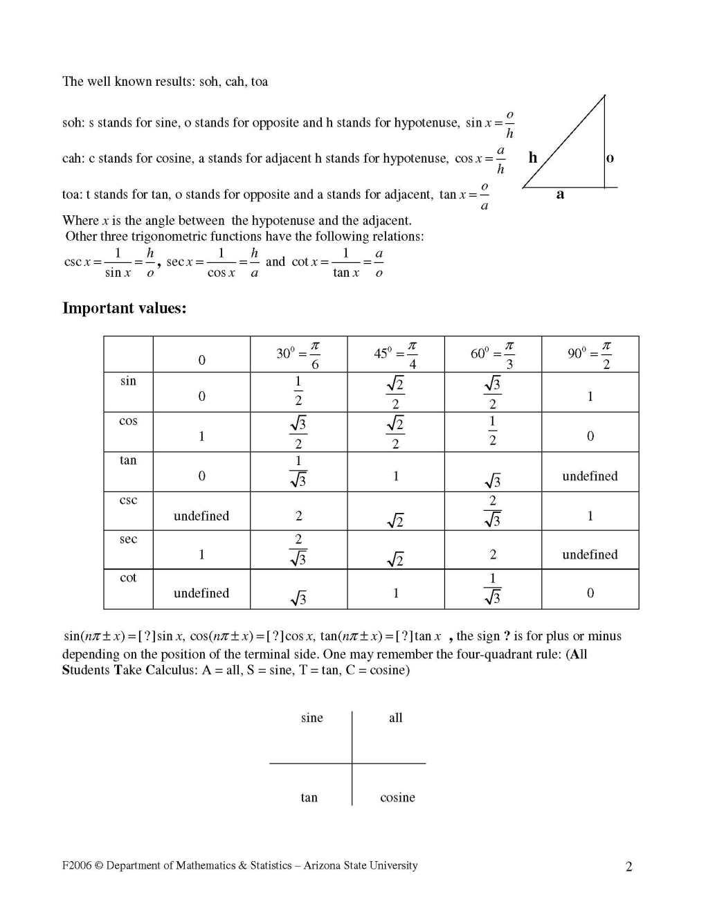Trigonometry Formulas For SSC CGL Exam PDF - 2018 2019 EduVark
