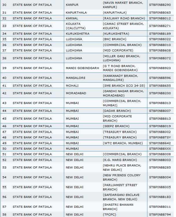 State Bank Of Patiala Swift Code List