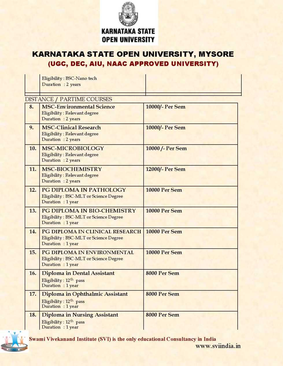 Karnataka State Open University Paramedical Courses 2018 2019 Eduvark